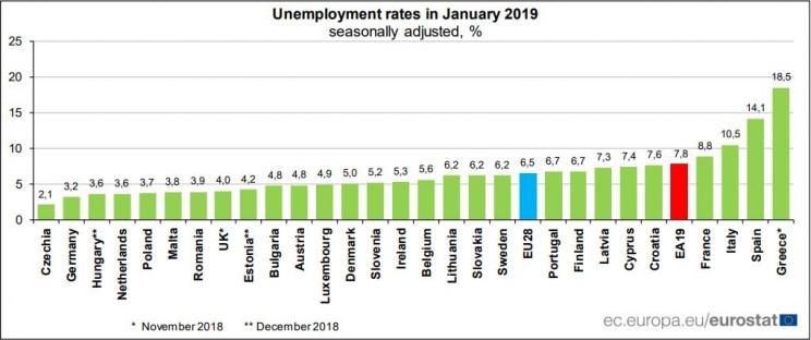 Taxa de desemprego cai para 6,5% na UE em janeiro, o valor mais baixo do século